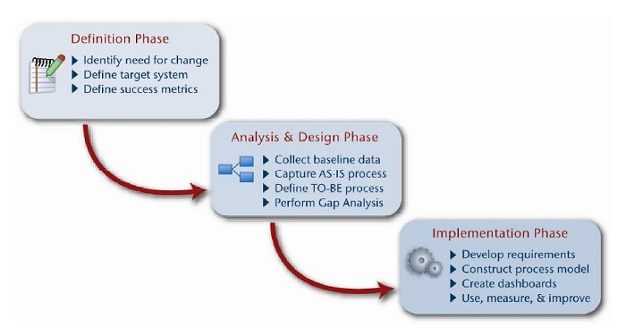 DesignMethodology
